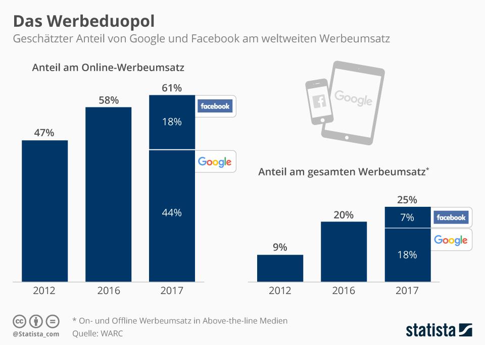 Werbung schalten im Internet – was ist besser Google Ads oder Facebook Ads? Mehr Infografiken zum Thema bei Statista