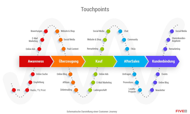 Schematische Darstellung der Customer Journey mit detaillierten Touchpoints - sprich die Punkte einer Marke oder eines Unternehmens, mit denen potentielle Kunden oder auch Bestandskunden in Kontakt kommen. Die Online Marketing Agentur FIVE8 entwickelt zusammen mit ihren Kunden Customer Journey Maps.