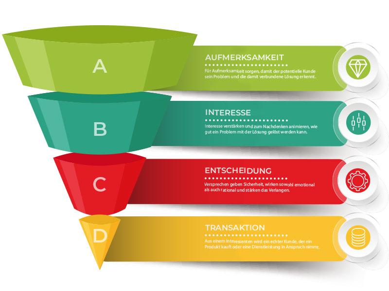 Sales Funnel - Mit B2B Lead Nurturing zu mehr Kundenbindung